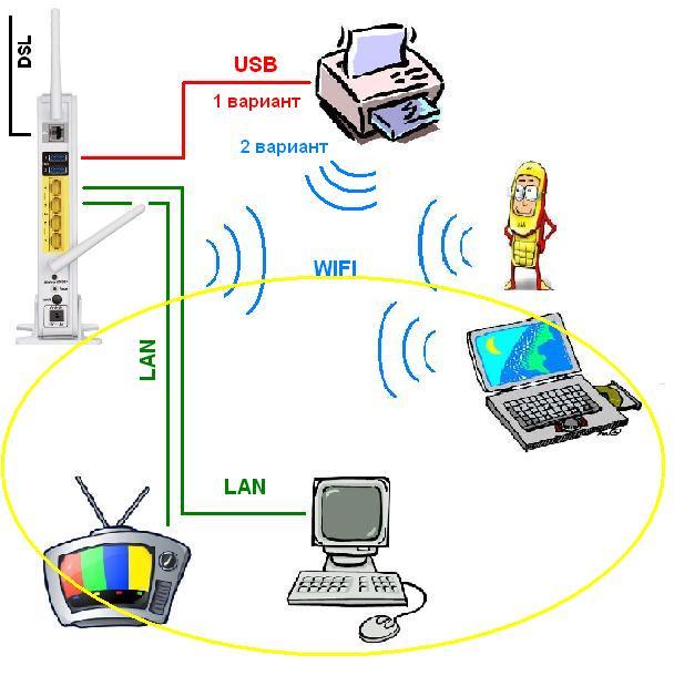 схема домашней сети: